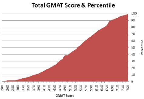 Sample GMAT Essay Prompt Topic and Exemplary Response